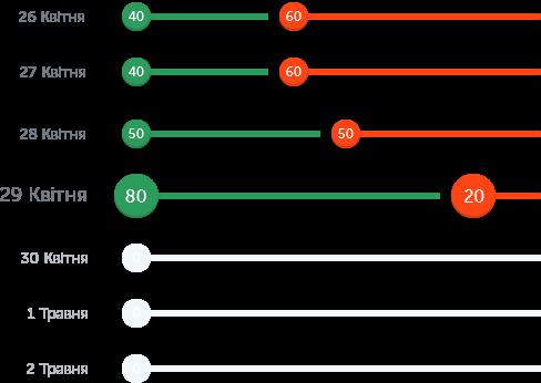 картинка блоков со статистикой